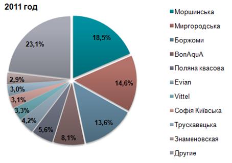 bangladesh mineral water market analysis