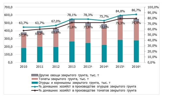 Тепличные овощи в Украине будут больше потреблять - фото 2