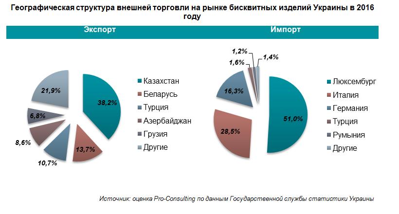 Названы главные импортеры украинских бисквитов - фото 2