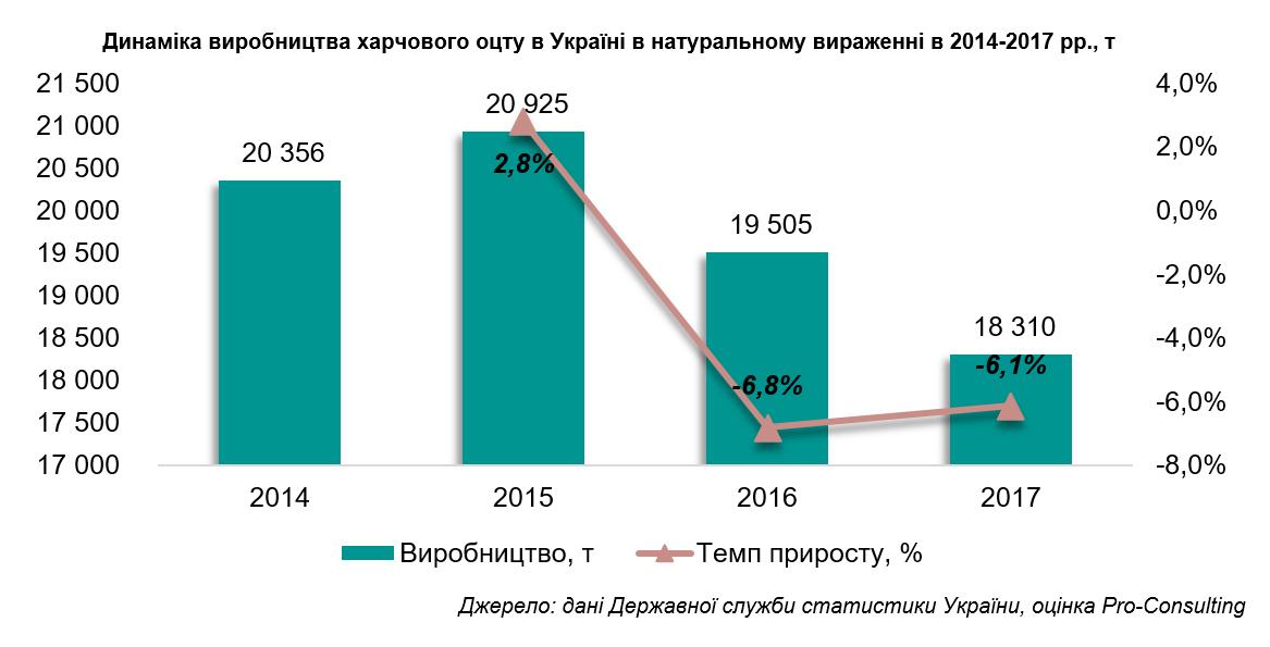 Уксус в Украине покупают импортный - фото 2