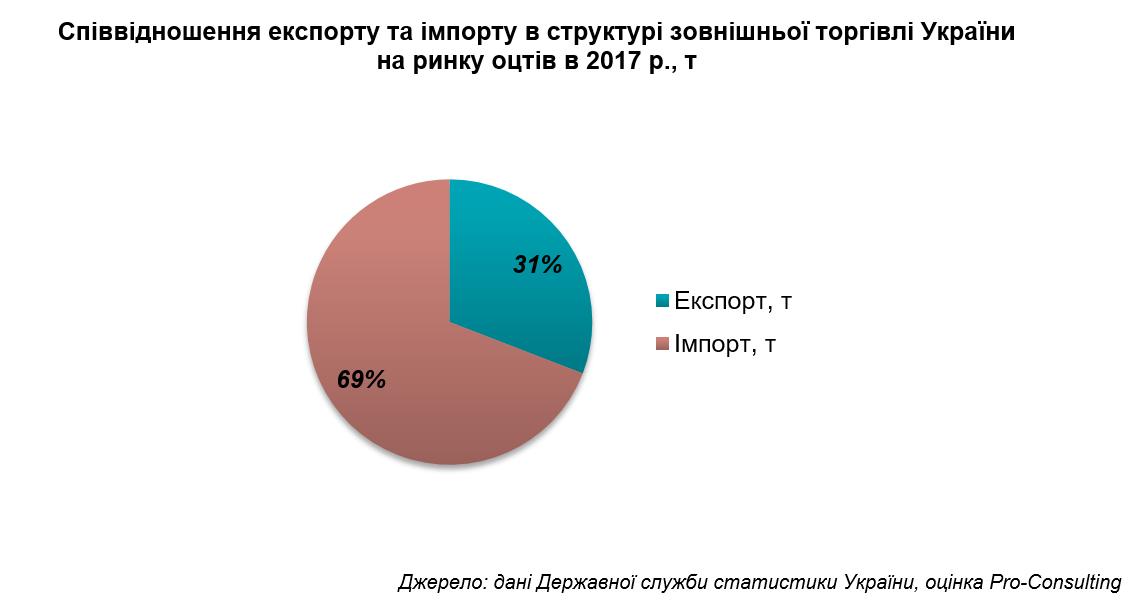 Уксус в Украине покупают импортный - фото 3