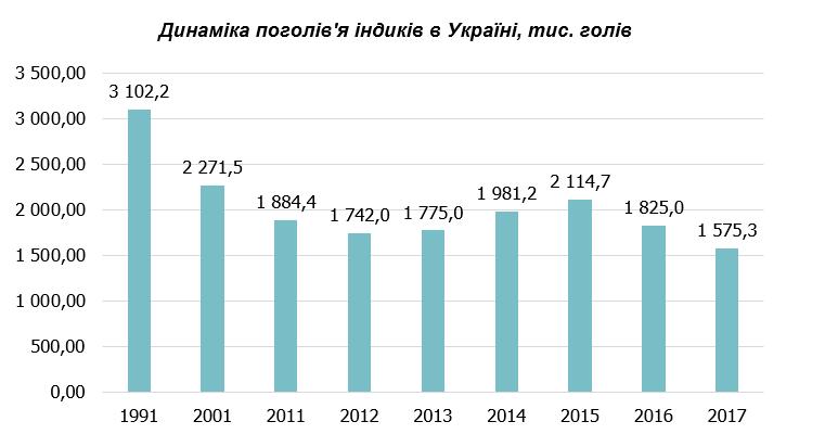 Выращивание индеек в Украине принесет много денег - фото 2
