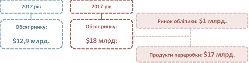 Выращивание облепихи в Украине может принести миллионные доходы - фото 2