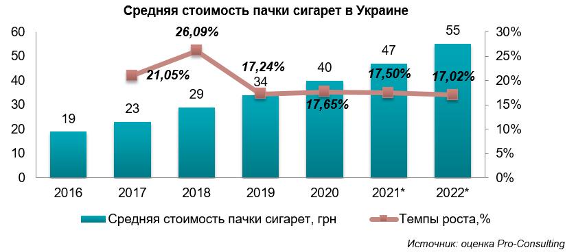 Рынок табачных изделий 2021 fast сигареты оптом