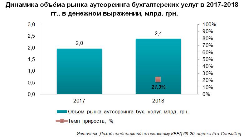 Перспективы рынка бухгалтерских услуг бухгалтера услуга цена