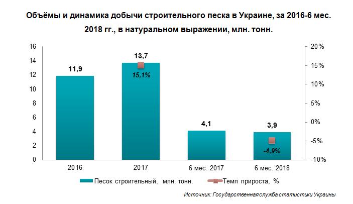 АНАЛИЗ РЫНКА РЕЧНОГО ПЕСКА УКРАИНЫ И КИЕВСКОЙ ОБЛАСТИ. 2018 ГОД